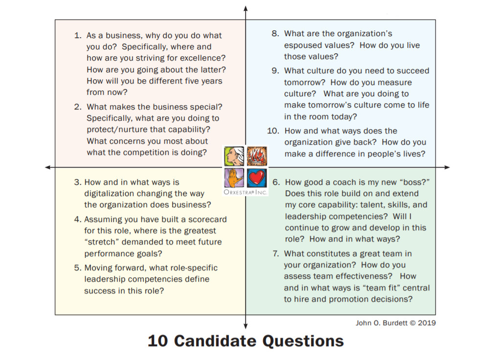 "10 candidate questions from ""Great Candidates Ask Great Questions"""